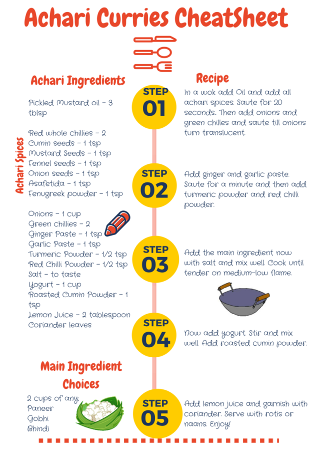 Achari_Curry_Recipes_Cheatsheet