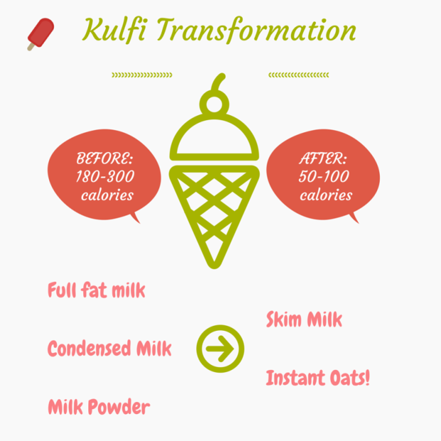 Healthy Kulfi Transformation